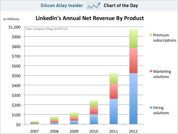 chart-of-the-day-where-linkedins-money-comes-from